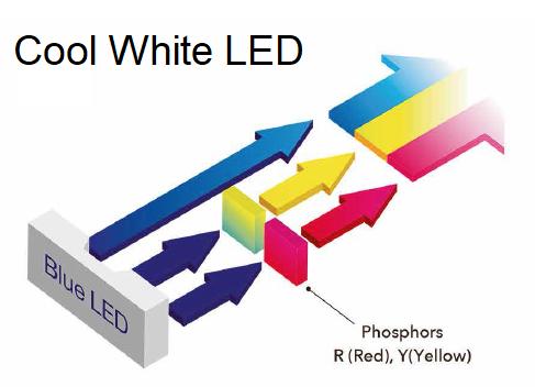Blue LED w Phosphors.png