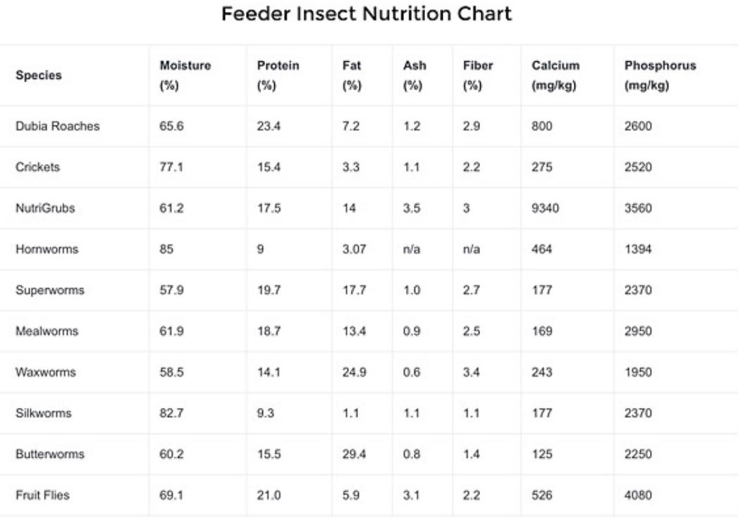Feeder nutrition chart.jpeg