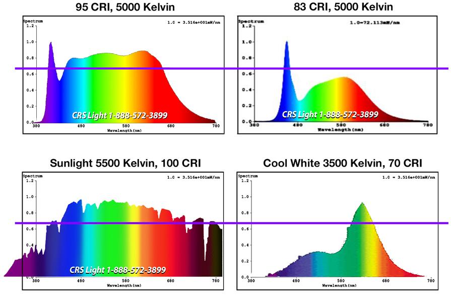 kelvin_cri_comparison_chart.jpg