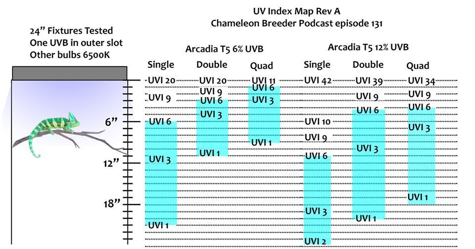 UVI levels.jpg